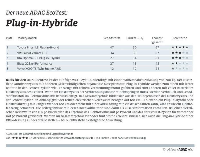 Plug In Hybrid Fahrzeuge Im Adac Ecotest