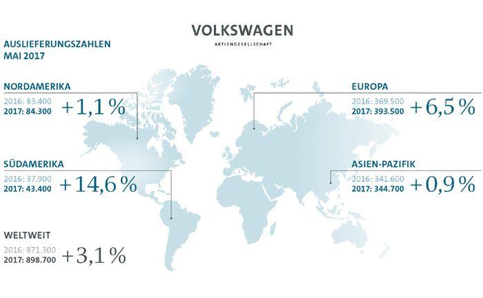 VW-Konzern verkauft im Mai mehr Autos