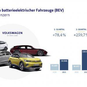 Volkswagen Konzern liefert im ersten Halbjahr mehr als doppelt so viele reine E-Fahrzeuge aus (© Volkswagen)