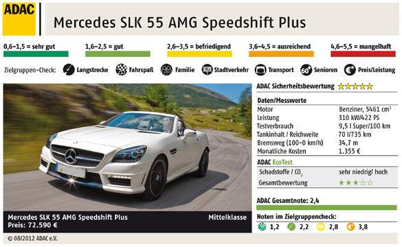 Autotest Mercedes Slk