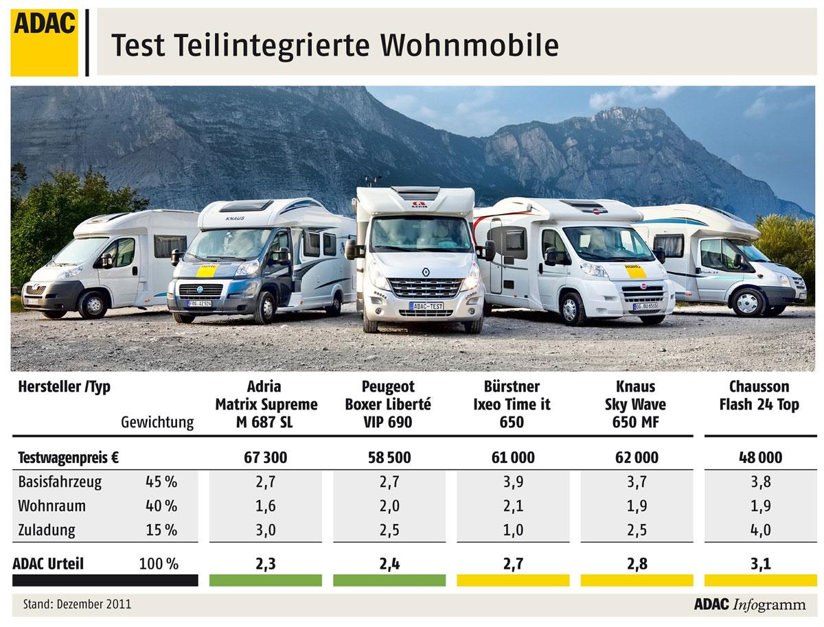Wohnmobile im Sicherheits-Test