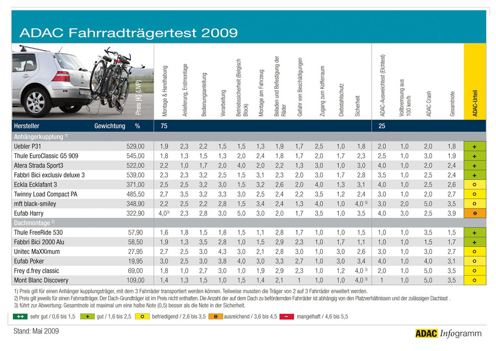 fahrradtr ger test 2009. Black Bedroom Furniture Sets. Home Design Ideas