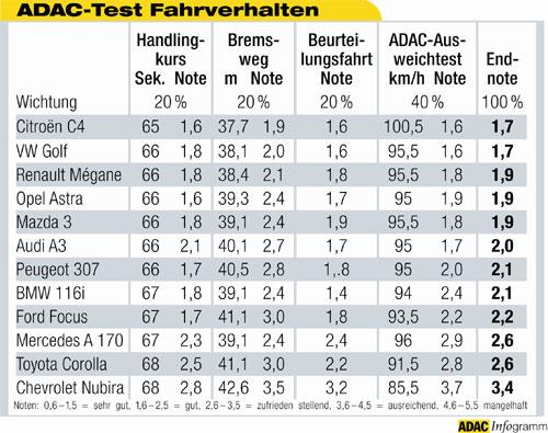 Sitzhöhe Pkw Tabelle Adac