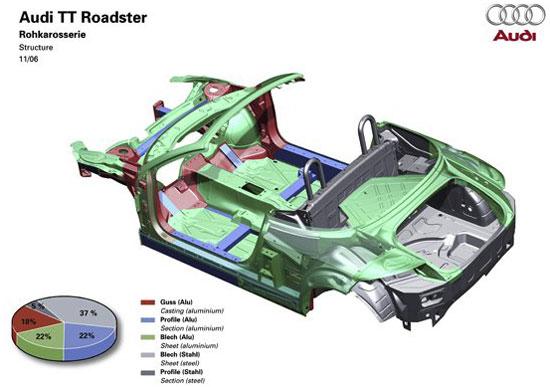 Audi Leichtbauweise Durch Asf Technologie