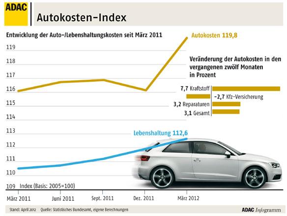 autokosten index fr hjahr 2012 sprit fast 40 teurer als 2005. Black Bedroom Furniture Sets. Home Design Ideas