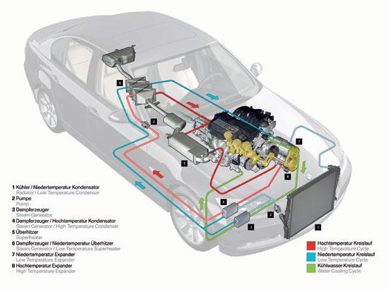 bmw group nutzt kraft w rme kopplung im auto. Black Bedroom Furniture Sets. Home Design Ideas