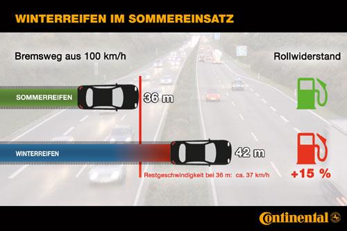 Bremsweg bei 100 km h